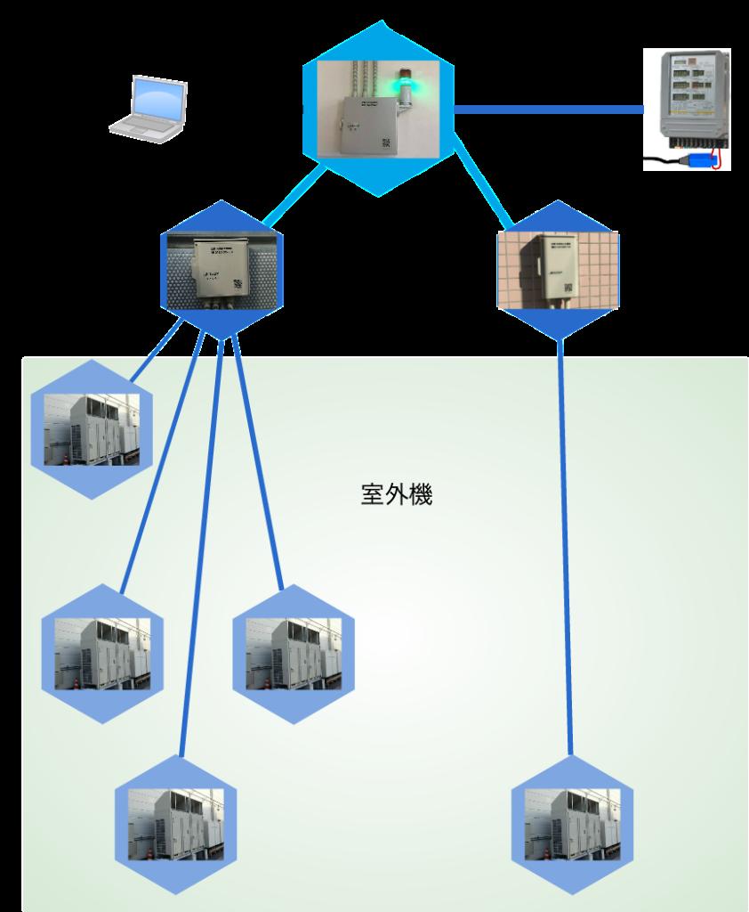 接続-系統図