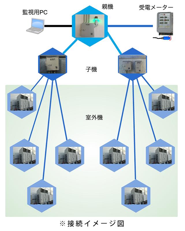 制御イメージ図